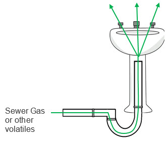 Figure showing where water has evaporated from the trap allowing the sewer gas to come up through the drain and cause an odor